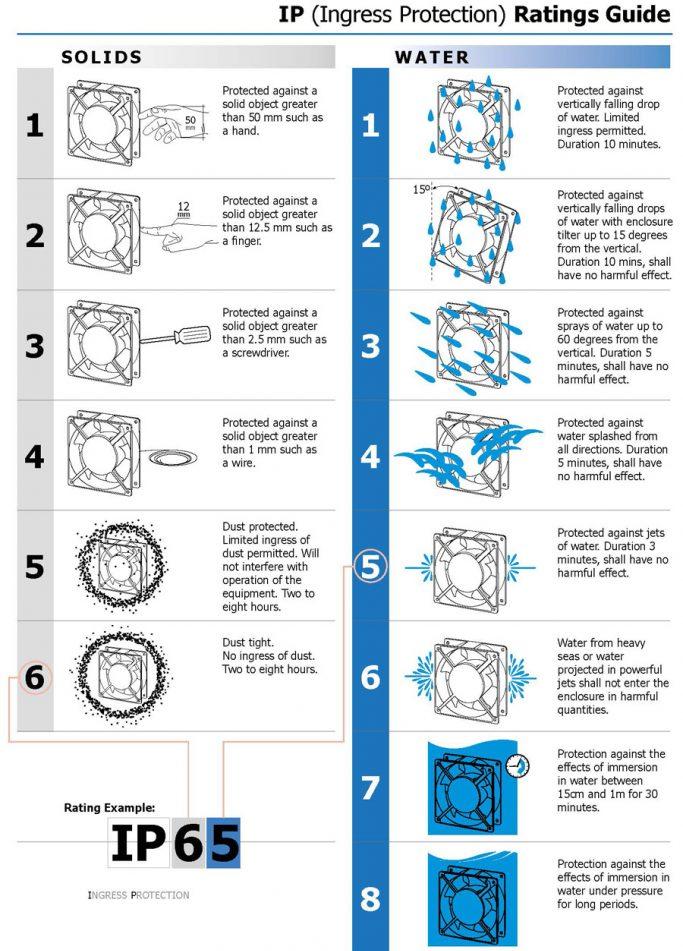 Ingress Protection Guide